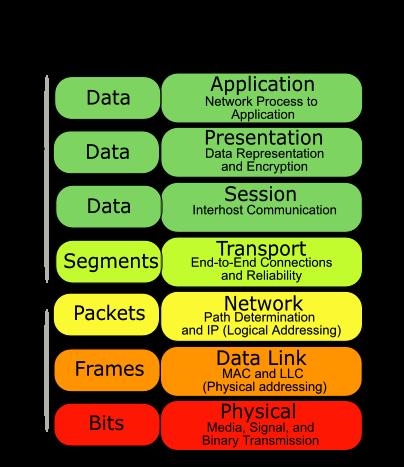 OSI model layers