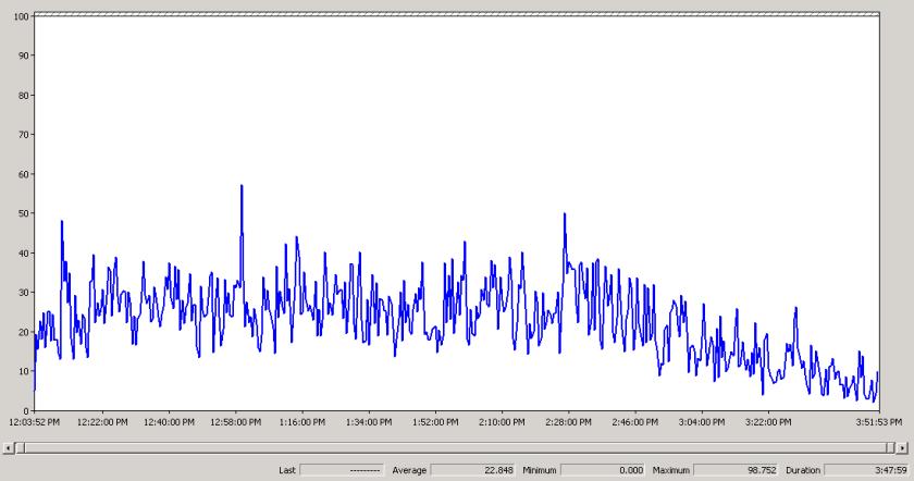 CPU line graph