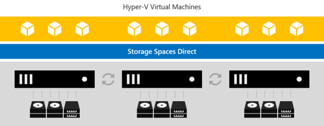 Image of the hyper-converged deployment option